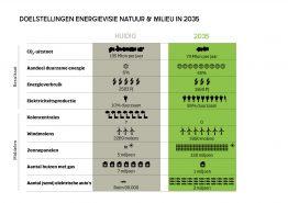nm-infographic-doelstellingen-energievisie-2035-hires